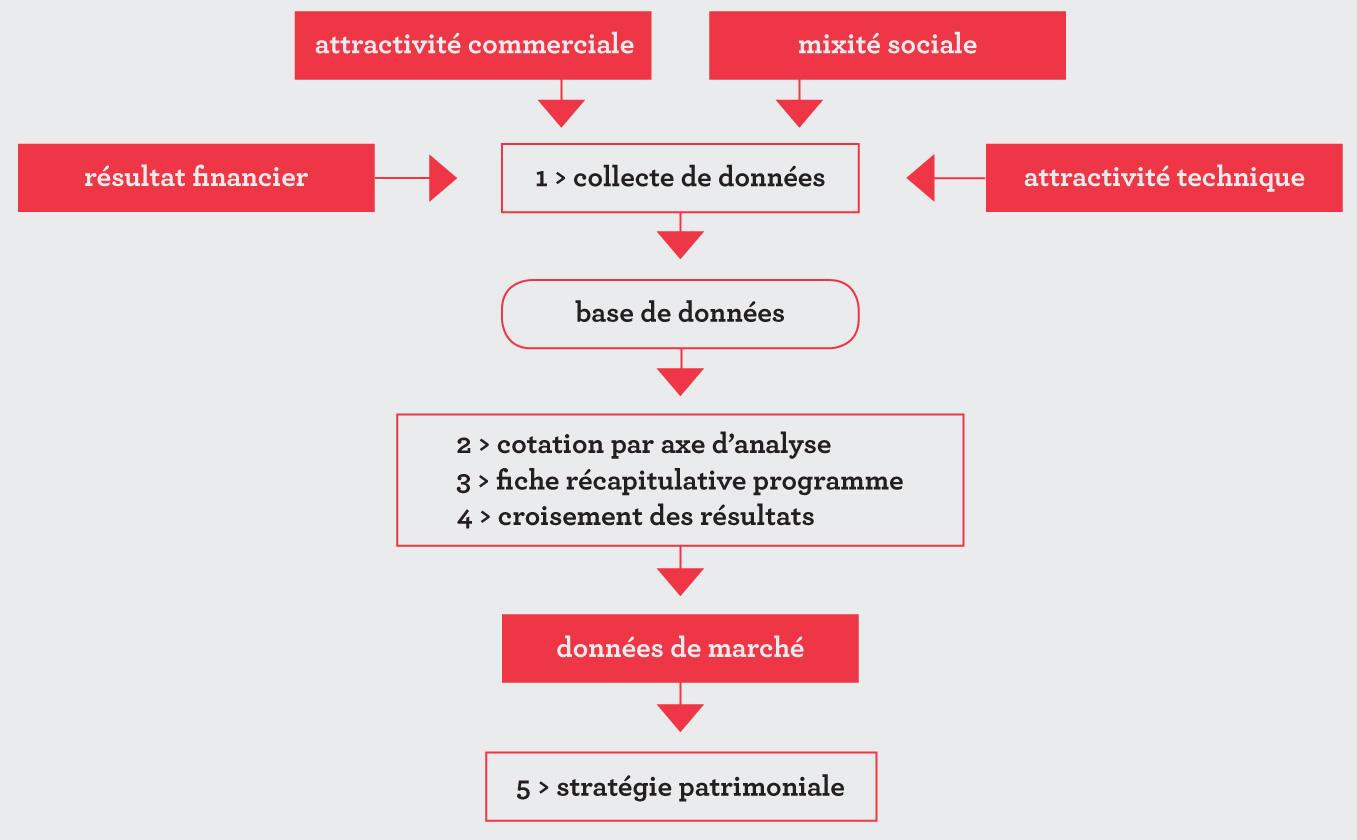 Logement conventionné : définition et explications